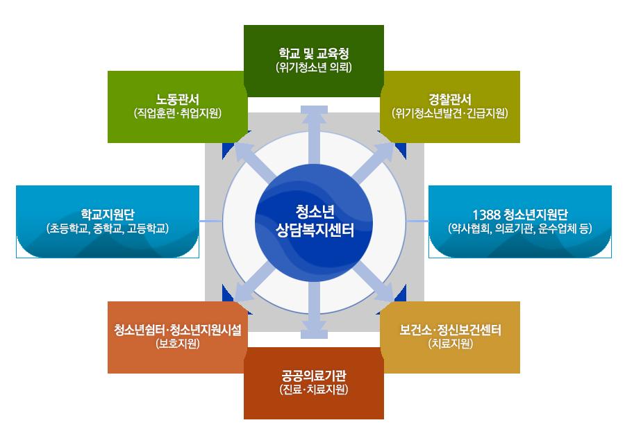 청소년안전망 서비스 연계체계 도표